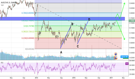 AUDCHF: AUDCHF.... Is it Time for the Fall?
