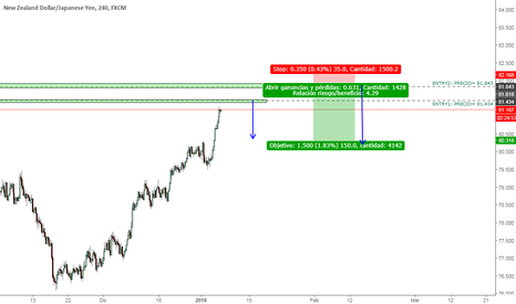 NZDJPY: SELL LIMIT NZDJPY