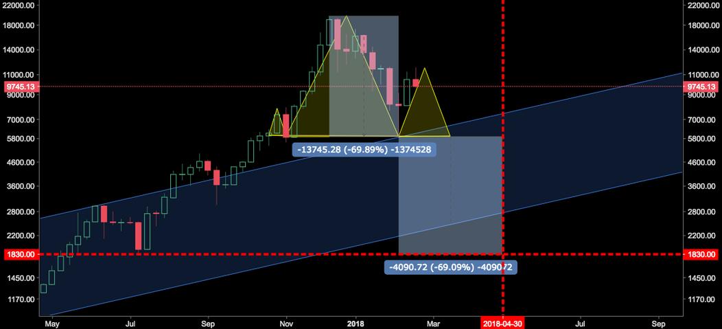 Bear. Towards. Capitulation(BTC) $1800.