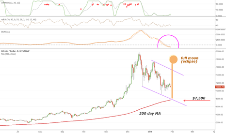 BTCUSD: 80% Probability of Decline to $7,500 Support