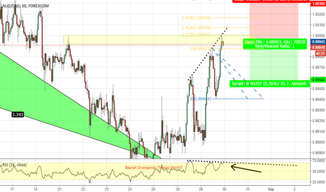 AUDCAD: AUD/CAD: Fib Inversion Trade