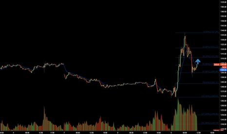 GOLD: Gold short term