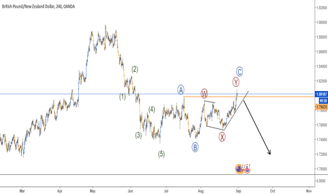 GBPNZD: CYCLE IN GBPNZD - 4H CHART