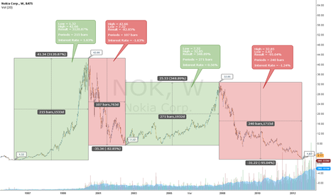 NOK: The Age Old Greed and Fear...