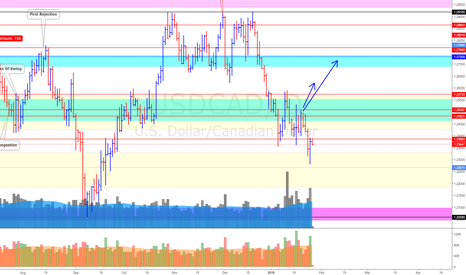 USDCAD: USD/CAD (26/1/18) *A Momentum Shift is spotted
