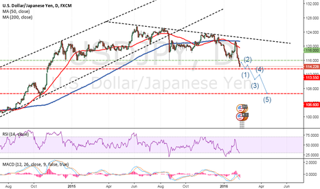 USDJPY: Daily Market Report - USD/JPY - 10th Feb 2016