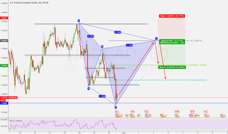 USDCAD: Potential bearish Cypher pattern.