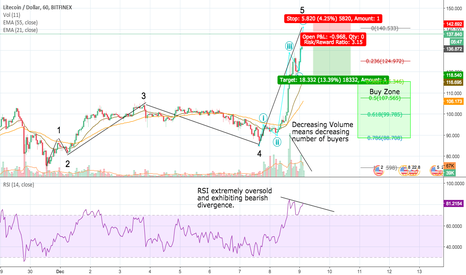 LTCUSD: Temporary Correction for LTC; Down to 115 it goes.