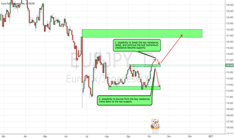 EURJPY: EJ wait and see for high probabilty set up