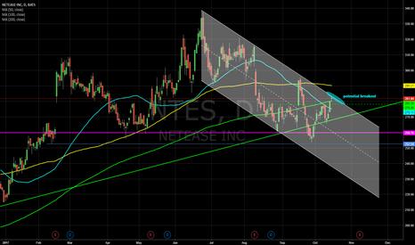 NTES: NTES - breakout
