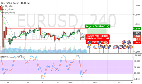 EURUSD: long position on the EURUSD