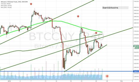 BTCCNY: Bitcoin analysis 1-26-2016, a break below is bearish