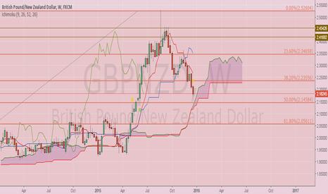 GBPNZD: Weekly Analysis of GBP NZD with Ichimoku