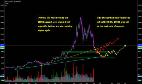 BTCUSD: BTC - Bears Still in Control