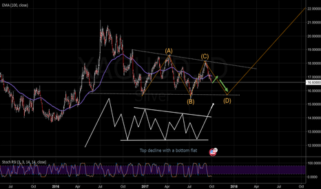XAGUSD: The burgeoning of Silver may soon begin
