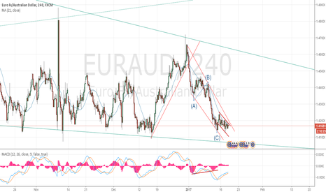 EURAUD: EURAUD break out in progress??