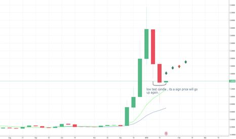 XRPUSD: #XRP - will go up again soon.