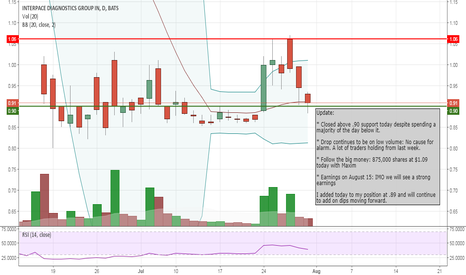 IDXG: Added to position today
