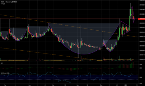 2GIVEBTC: 2Give You An Idea Of A Breakout