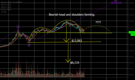 BTCUSD: BTC bearish head and shoulders forming