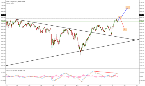 DJA: DOW COMPOSITE REACHING THE PREVIOUS TOP: BREAKOUT OR PULLBACK?
