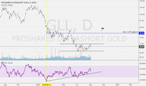 GLL: GLL -2x GOLD DAILY RETURN ETF, BULLISH SETUP