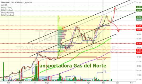 TGNO4: TGNO4 - Transportadora Gas del Norte