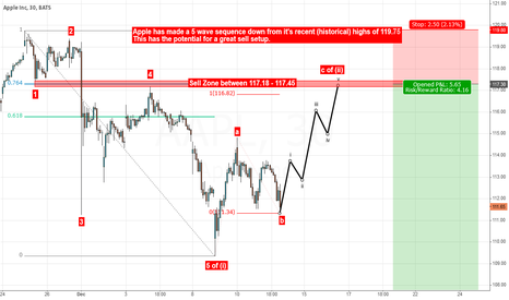 AAPL: The Isaac Newton Trade