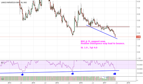LITL:  Penny stock| Buy @ Rs 2.1 | Strict SL 1.8 | Tgt 4 to 7.3