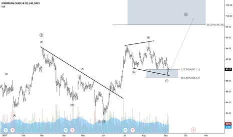 JPM: JPMorgan - Potential accumulation towards 98.38