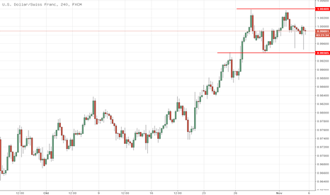 USDCHF: Double Tops USDCHF