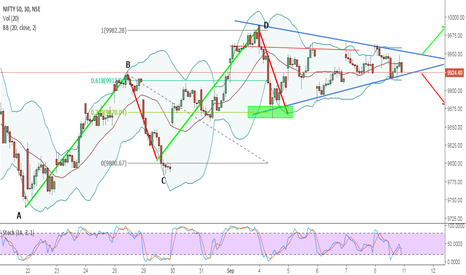NIFTY: what could be expected from here now ?