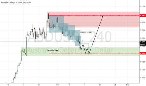 AUDUSD: AUDUSD COMPRESSION TOWARDS DAILY DEMAND