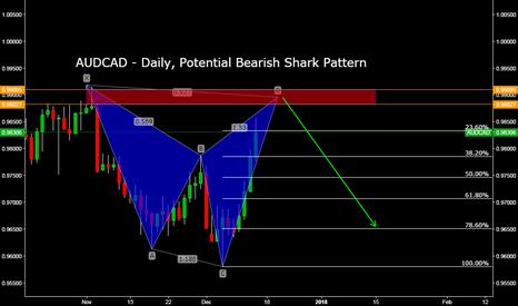 AUDCAD: AUDCAD - Daily, Potential Bearish Shark Pattern