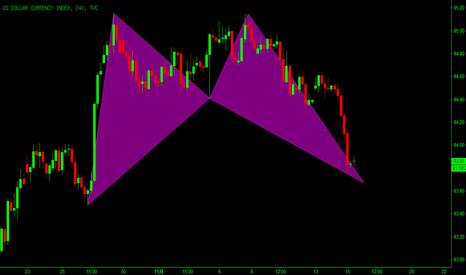 DXY: 美元指数:潜在看涨的蝙蝠模式