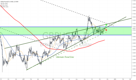 GBPUSD: Key Zone to focus this week