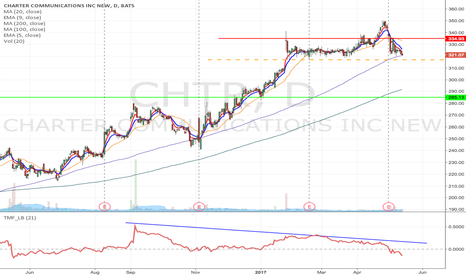 CHTR: CHTR- Downward Momentum short from $316.93 to $285.13