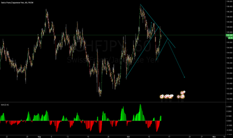 CHFJPY: sell opportunity don't miss it