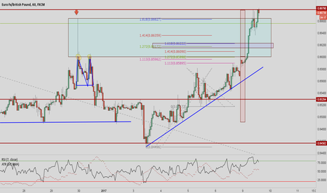 EURGBP: EURGBP - STOPPED OUT - Lesson