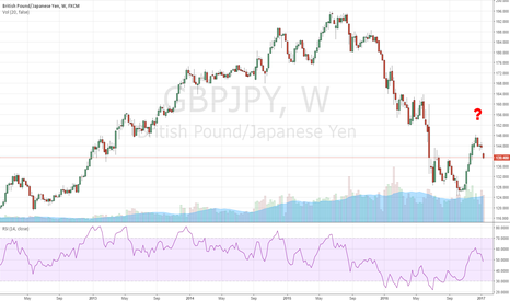 GBPJPY: High chance for a bear