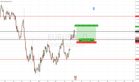 EURUSD: EURUSD - Daily support bounce