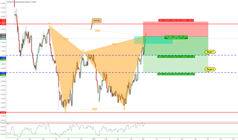 GBPAUD: Bearish Gartley Formation On The Daily Chart