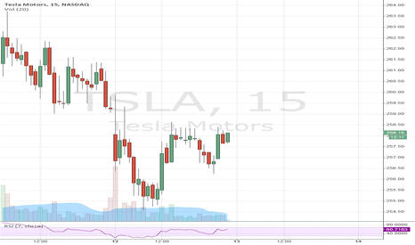 TSLA: Relative strength short term move.  Comparing the QQQ with Tesla