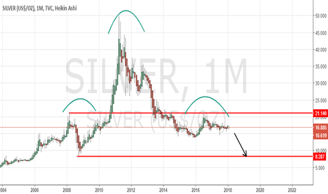 SILVER: SILVER LONGTERM VIEW - HODLING DOESN'T PAY