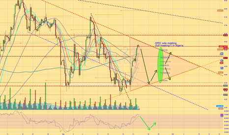 USOIL: Possible price action following surprize oil draw pre OPEC meet