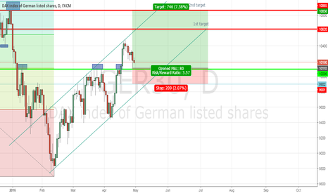 GER30: long if 10100 holds