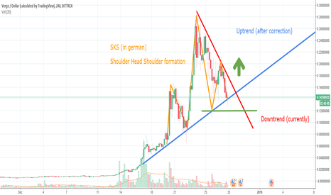 XVGUSD: Good sign for Verge
