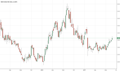 NGD: New Gold Inc