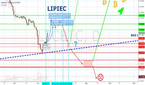 LTCBTC: Litecoin - hollidays - sideway / bullish