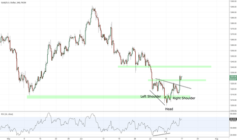 XAUUSD: Head and shoulders on Gold?